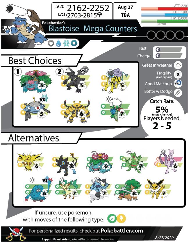 Download Mega Blastoise Infographic