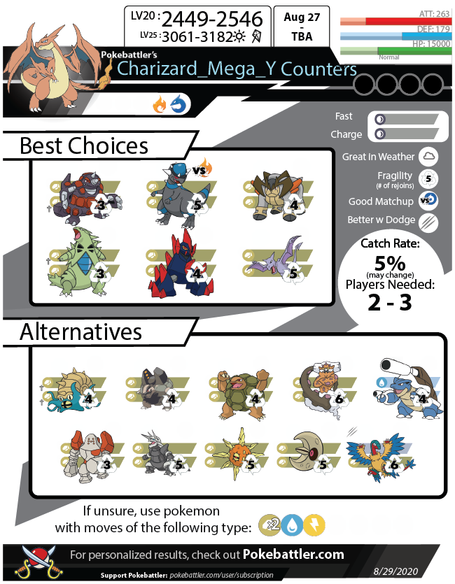 Download Mega Charizard Y Infographic