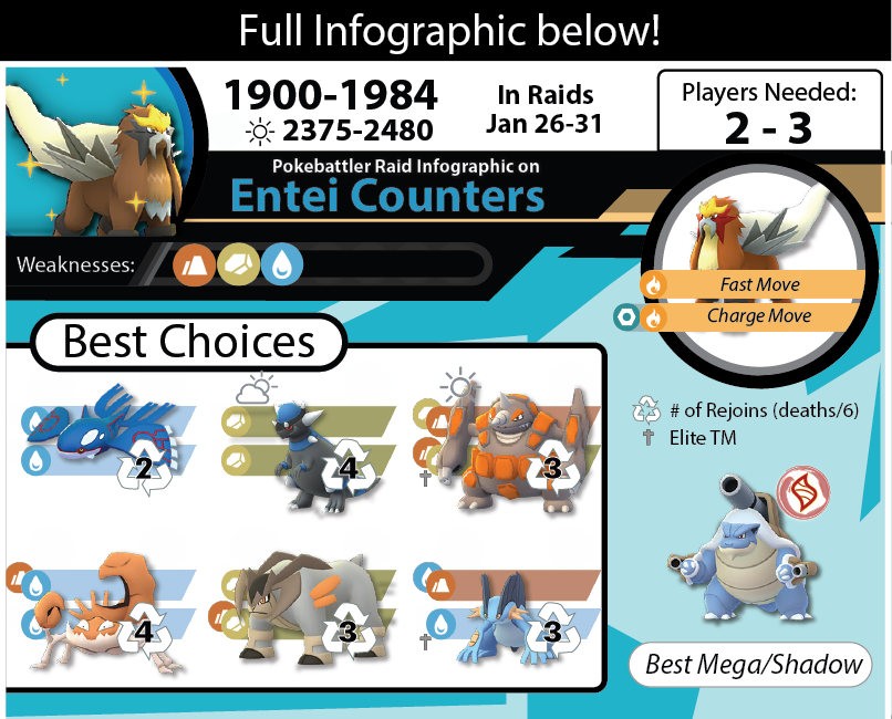Download Entei Infographic