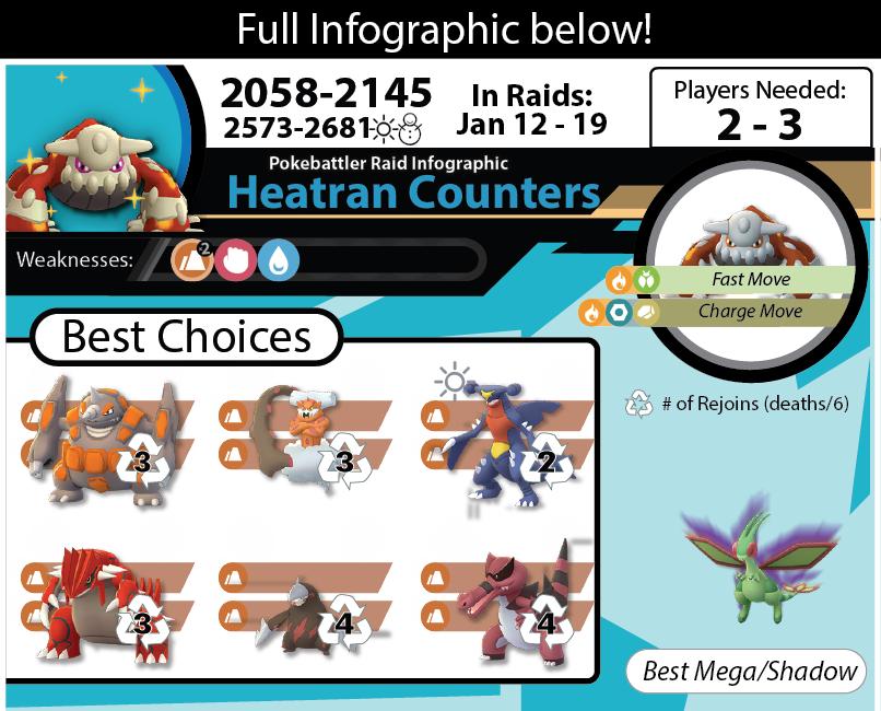 Download Heatran Infographic