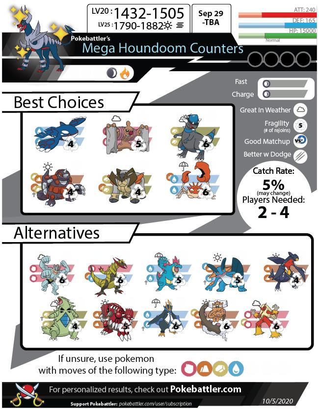 Download Mega Houndoom Infographic