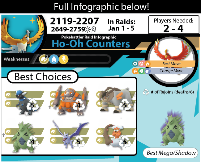 Download Ho-Oh Infographic