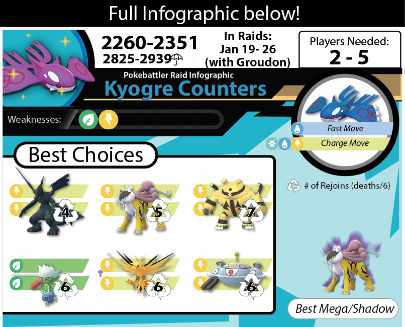 Download Kyogre Infographic