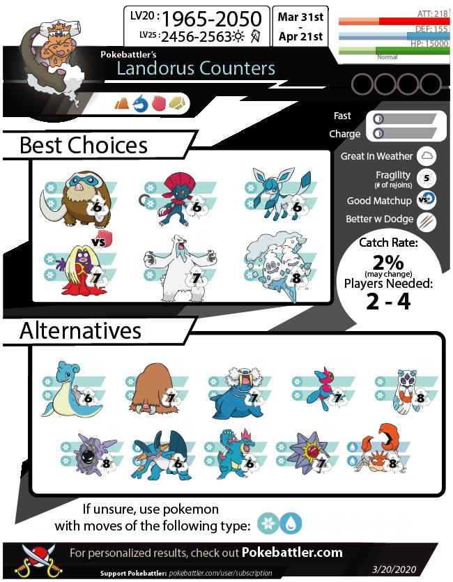 Download Landorus Infographic