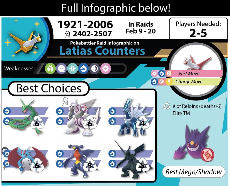 Download Latias Infographic