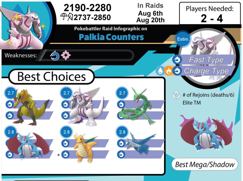 Download Palkia Infographic