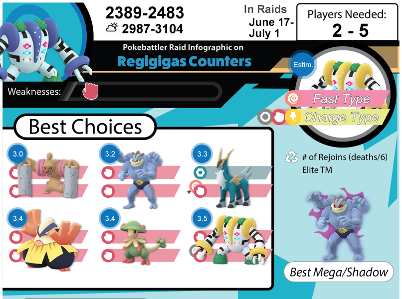Download Regigigas Infographic