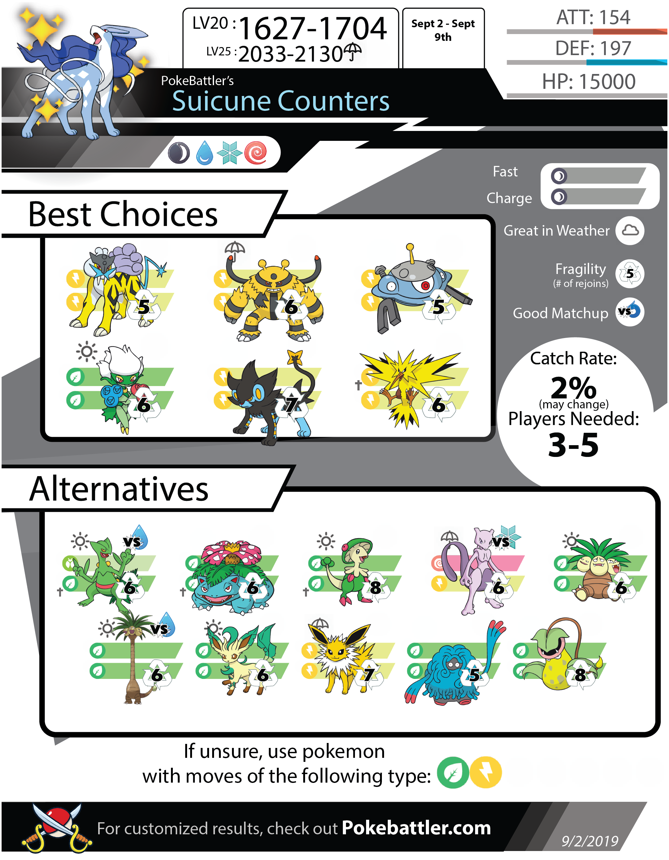 PvP Rankings - Pokemon GO Pokebattler