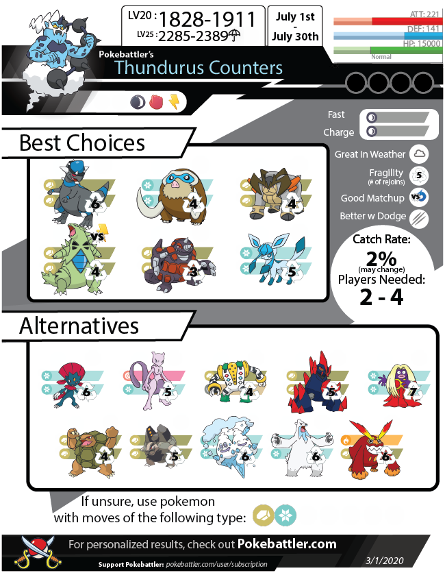 Download Thundurus Infographic
