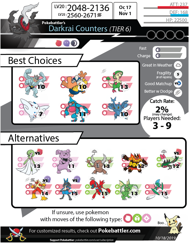 Download Darkrai Infographic