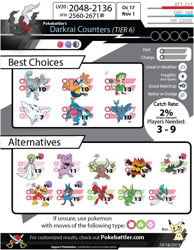 Download Darkrai Infographic