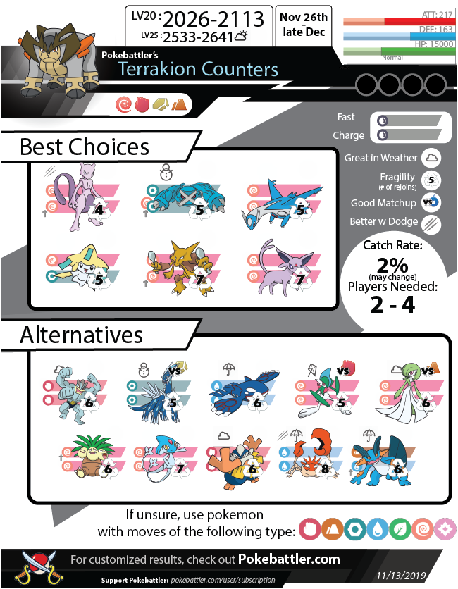 Download Terrakion Infographic