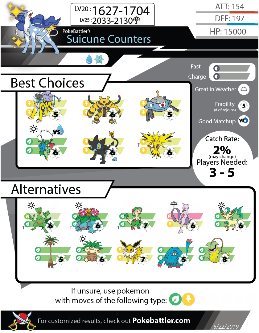 Pokebattler's Comprehensive Suicune Raid Guide! : TheSilphRoad